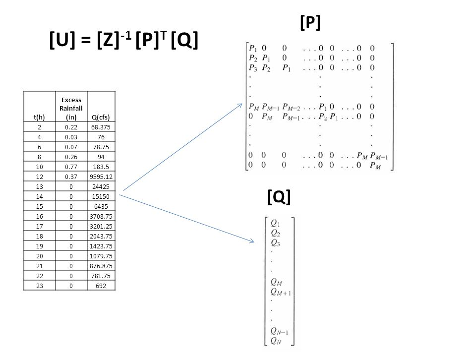 [U] = [Z]-1 [P]T [Q] [P] [Q] t(h) Excess Rainfall (in) Q(cfs) 2 0.22
